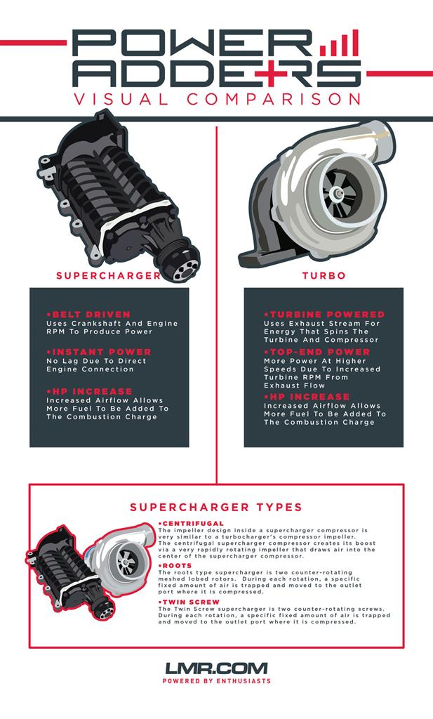 Turbocharger and Supercharger Differences   - Turbocharger and Supercharger Differences