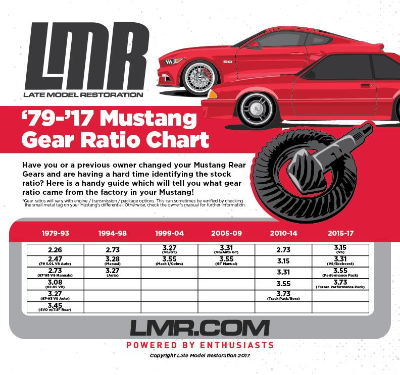 "Mustang 7.5"" & 8.8"" Rear End & Axle Info - Mustang 7.5"" & 8.8"" Rear End & Axle Info"